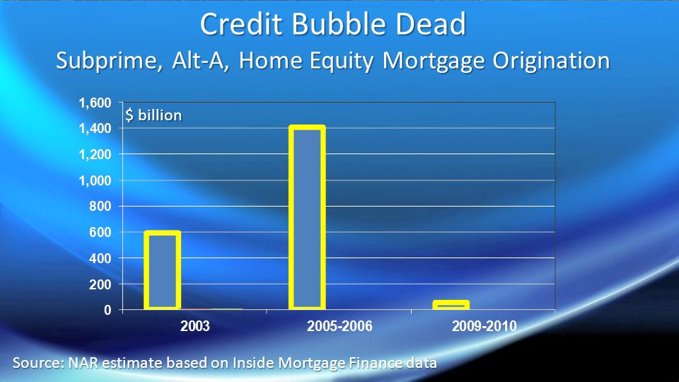 Credit Bubble Dead Subprime, Alt-A, Home Equity Mortgage Origination Credit Bubble Dead Subprime, Alt-A, Home Equity Mortgage Origination Source: NAR estimate based on Inside Mortgage Finance data $ billion