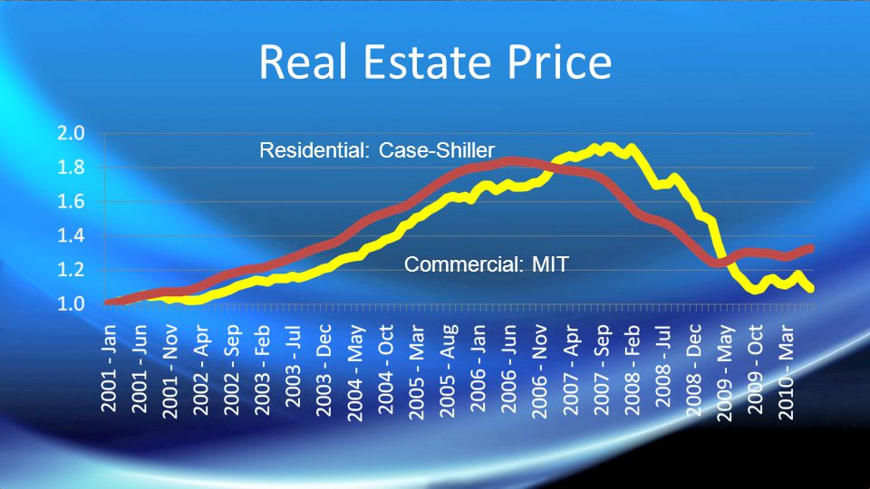Real Estate Price Residential: Case-Shiller Commercial: MIT
