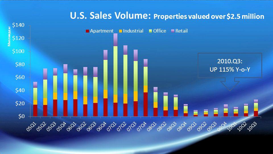 2010.Q3: UP 115% Y-o-Y