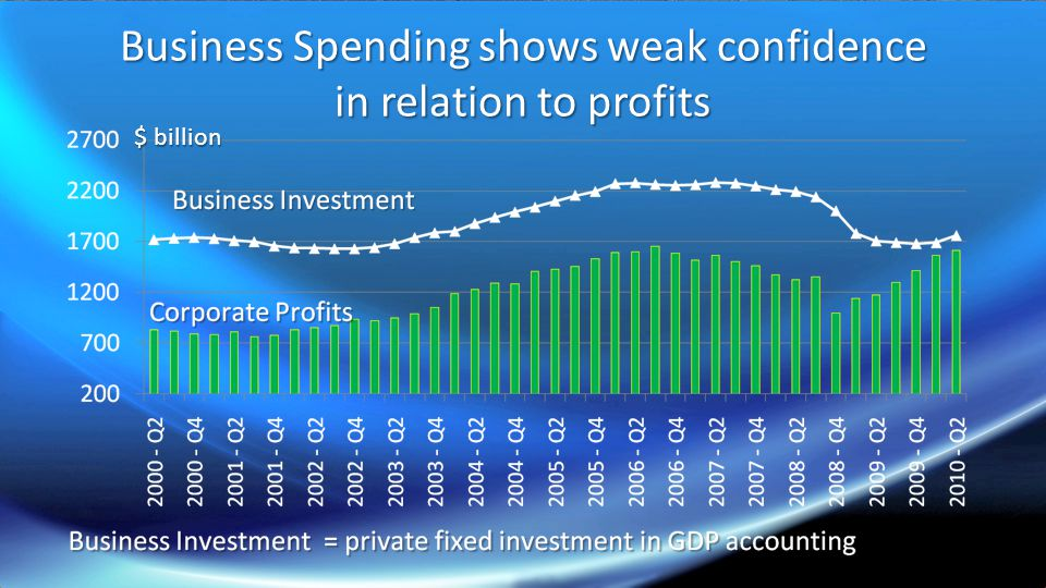 Business Spending shows weak confidence in relation to profits $ billion