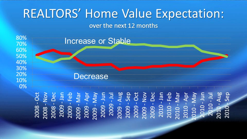 REALTOR Expectation vs Reality Date% respondents saying prices will have fallen at this time from 12 month prior Case-Shiller price change 2009.10 51% -7.3 2009.11 56% -5.4 2009.12 60% -3.1 2010.01 55% -0.7 2010.02 54% +0.7 2010.03 43% (minority say falling price) +2.3 (price did not fall) 2010.04 35% +3.8 2010.05 35% +4.6 2010.06 36% +4.2 2010.07 36% +3.2