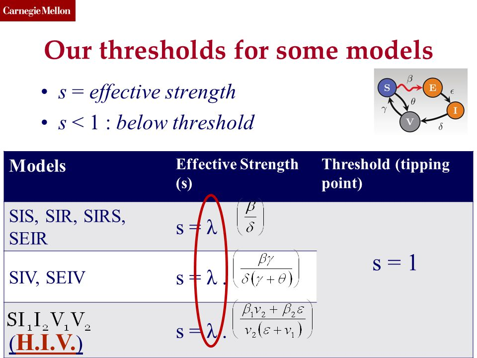 CMU SCS Our thresholds for some models s = effective strength s < 1 : below threshold (c) 2013, C.