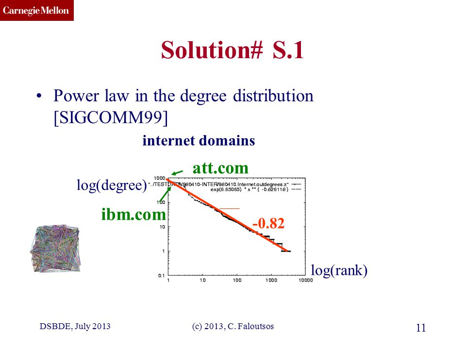 CMU SCS (c) 2013, C. Faloutsos 11 Solution# S.1 Power law in the degree distribution [SIGCOMM99] log(rank) log(degree) -0.82 internet domains att.com