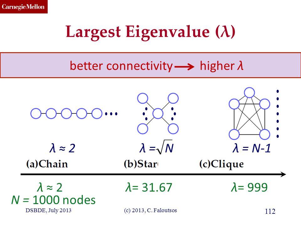 CMU SCS Largest Eigenvalue (λ) λ ≈ 2λ = Nλ = N-1 N = 1000 nodes λ ≈ 2λ= 31.67λ= 999 better connectivity higher λ (c) 2013, C.