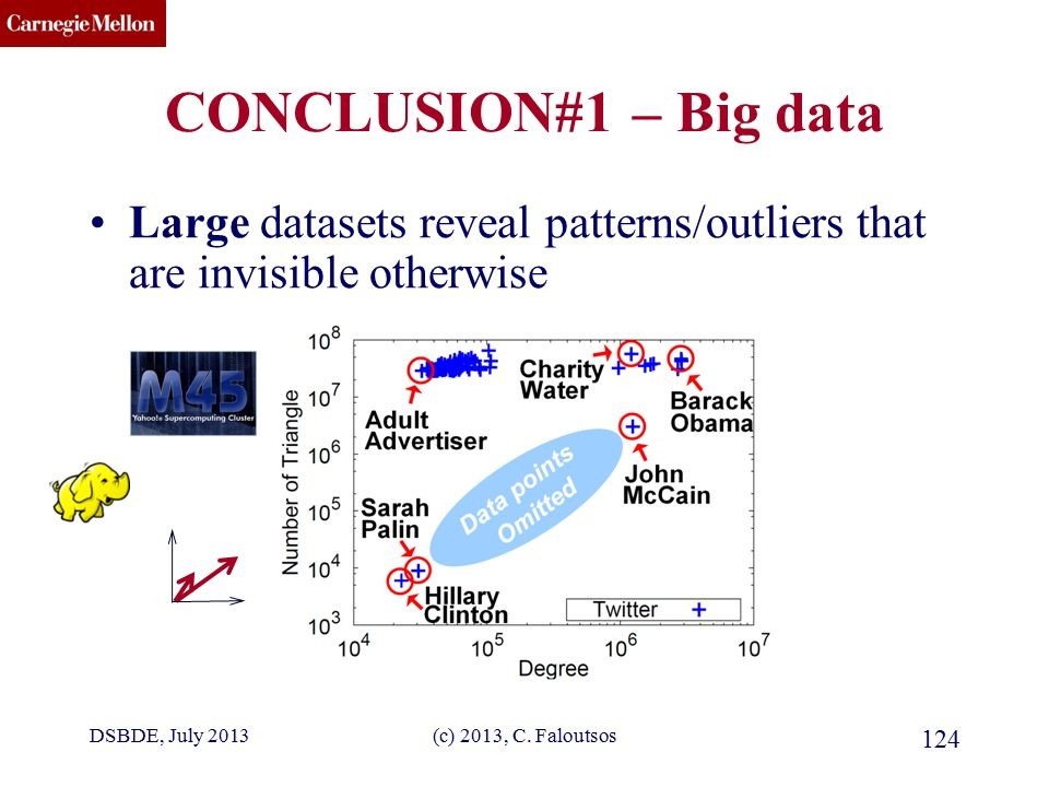 CMU SCS (c) 2013, C. Faloutsos 124 CONCLUSION#1 – Big data Large datasets reveal patterns/outliers that are invisible otherwise DSBDE, July 2013