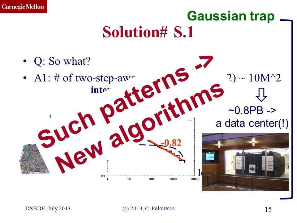 CMU SCS (c) 2013, C. Faloutsos 15 Solution# S.1 Q: So what? A1: # of two-step-away pairs: O(d_max ^2) ~ 10M^2 log(rank) log(degree) -0.82 internet dom
