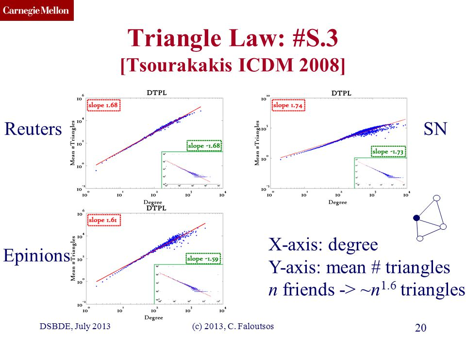 CMU SCS (c) 2013, C. Faloutsos 20 Triangle Law: #S.3 [Tsourakakis ICDM 2008] SNReuters Epinions X-axis: degree Y-axis: mean # triangles n friends -> ~
