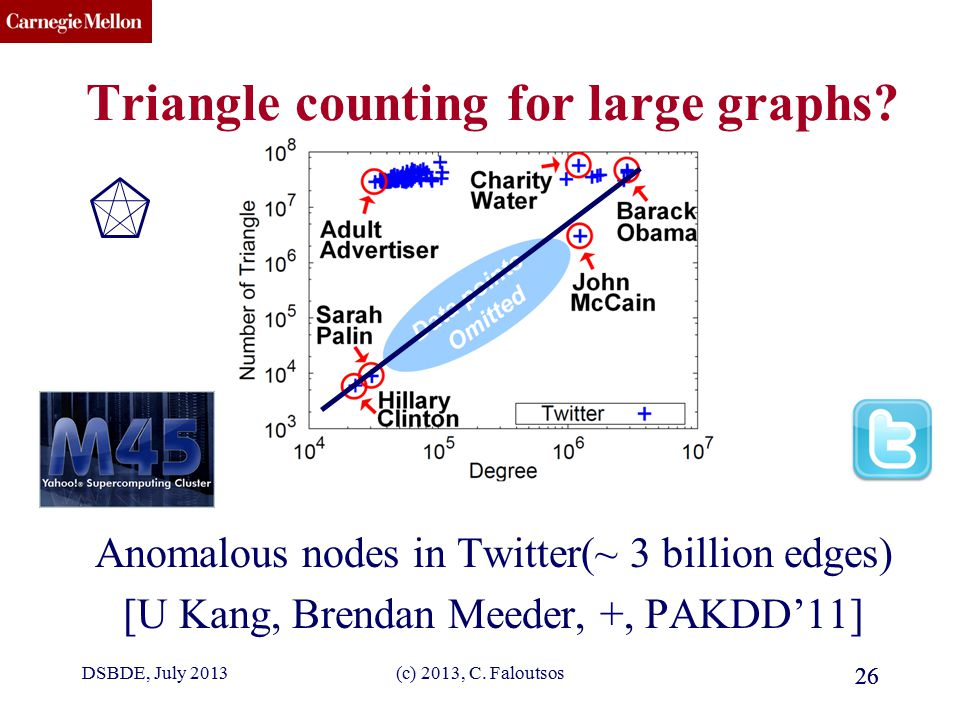 CMU SCS Triangle counting for large graphs.