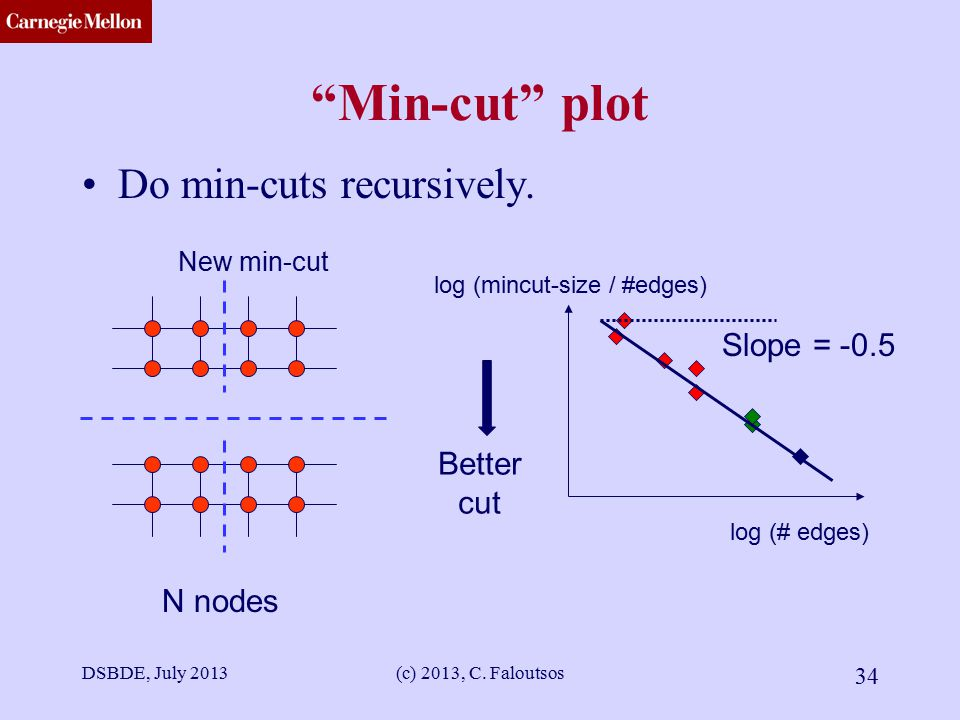 CMU SCS DSBDE, July 2013(c) 2013, C.Faloutsos 34 Min-cut plot Do min-cuts recursively.
