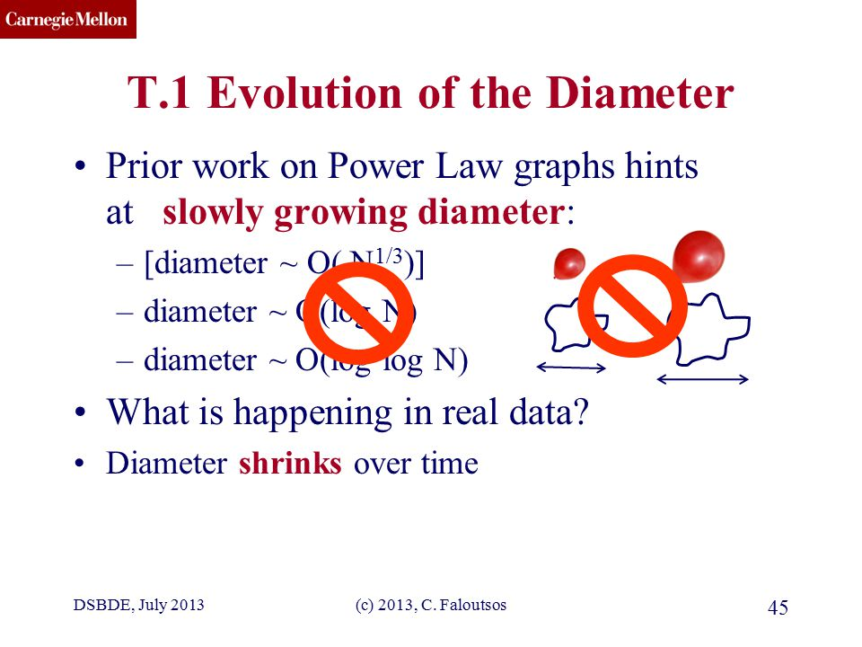 CMU SCS (c) 2013, C. Faloutsos 45 T.1 Evolution of the Diameter Prior work on Power Law graphs hints at slowly growing diameter: –[diameter ~ O( N 1/3