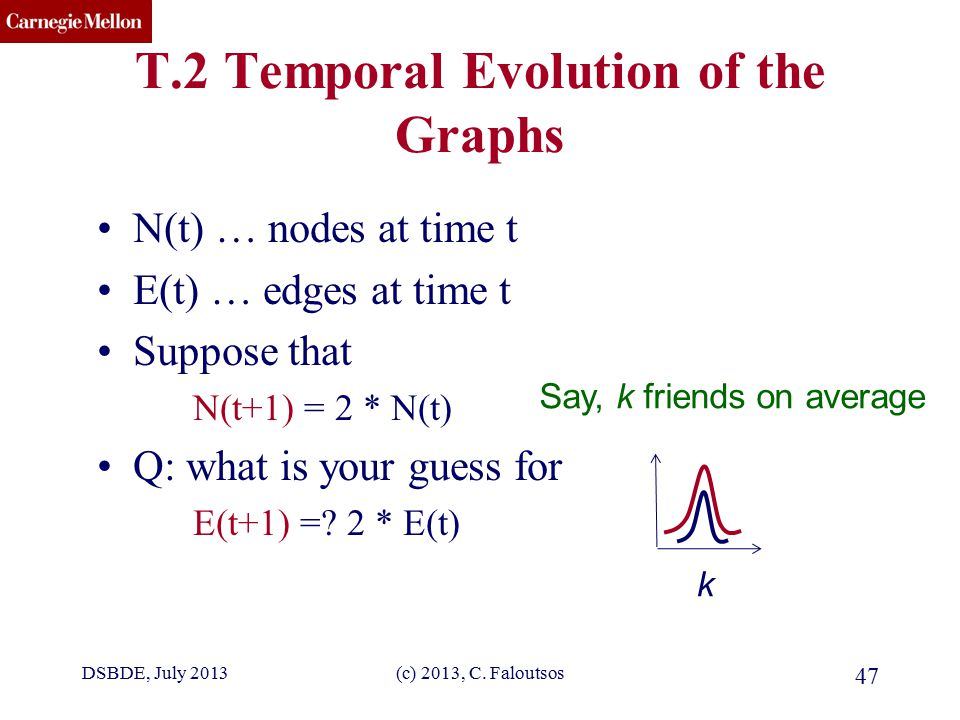 CMU SCS (c) 2013, C. Faloutsos 47 T.2 Temporal Evolution of the Graphs N(t) … nodes at time t E(t) … edges at time t Suppose that N(t+1) = 2 * N(t) Q: