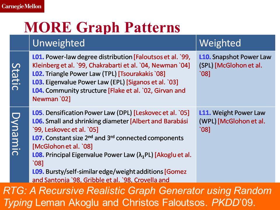 CMU SCS MORE Graph Patterns DSBDE, July 2013(c) 2013, C.