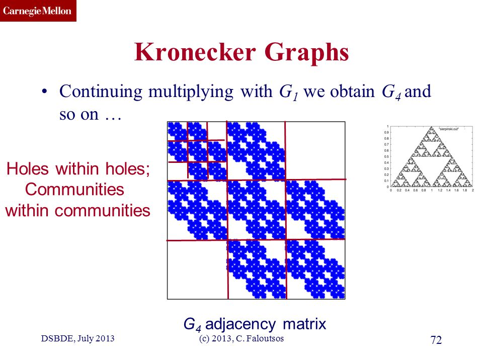 CMU SCS DSBDE, July 2013(c) 2013, C. Faloutsos 72 Kronecker Graphs Continuing multiplying with G 1 we obtain G 4 and so on … G 4 adjacency matrix Hole