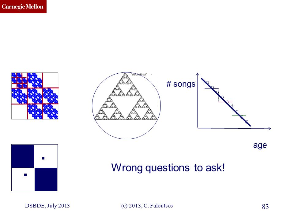CMU SCS DSBDE, July 2013(c) 2013, C. Faloutsos 83 Wrong questions to ask! age # songs
