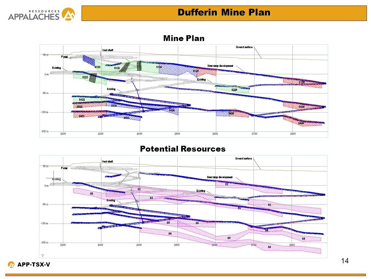 Dufferin Mine Plan 14 APP-TSX-V Potential Resources Mine Plan
