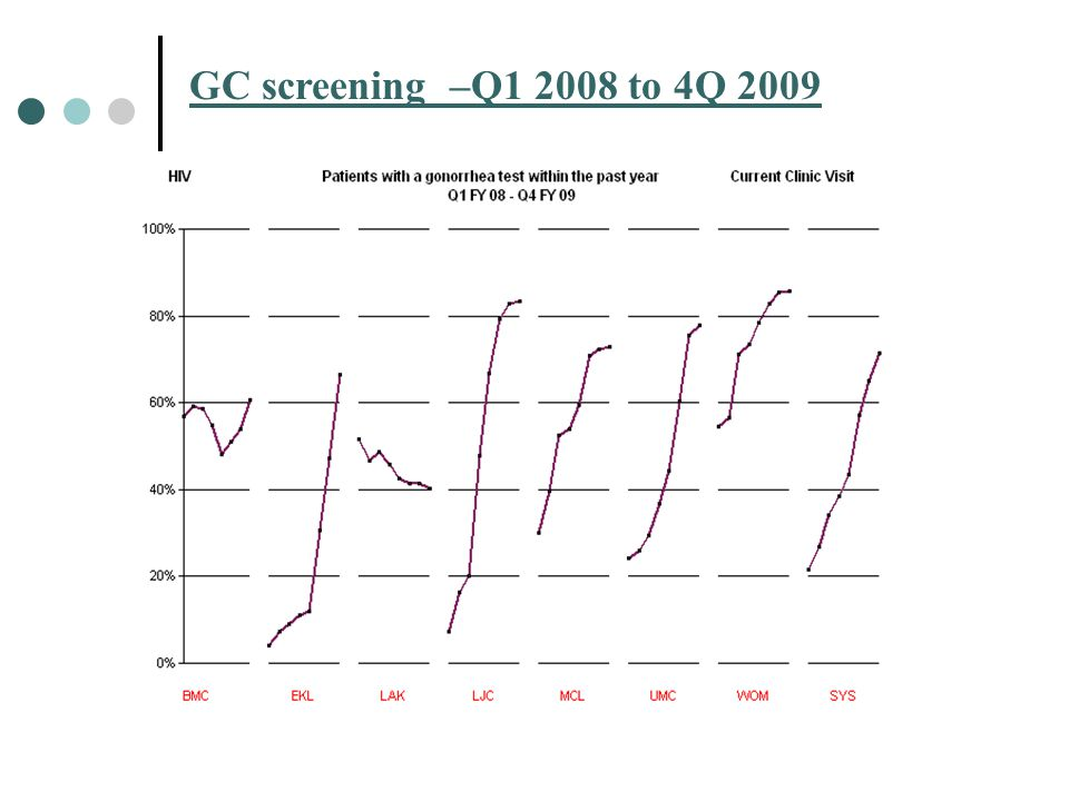 GC screening –Q1 2008 to 4Q 2009