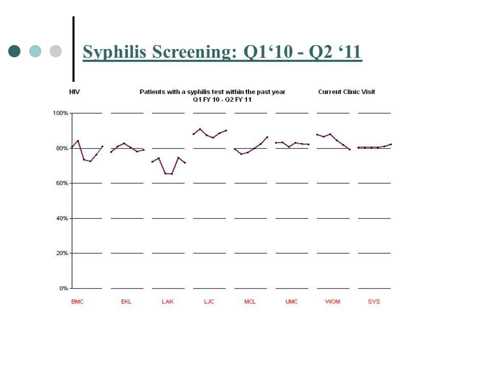 Syphilis Screening: Q1'10 - Q2 '11