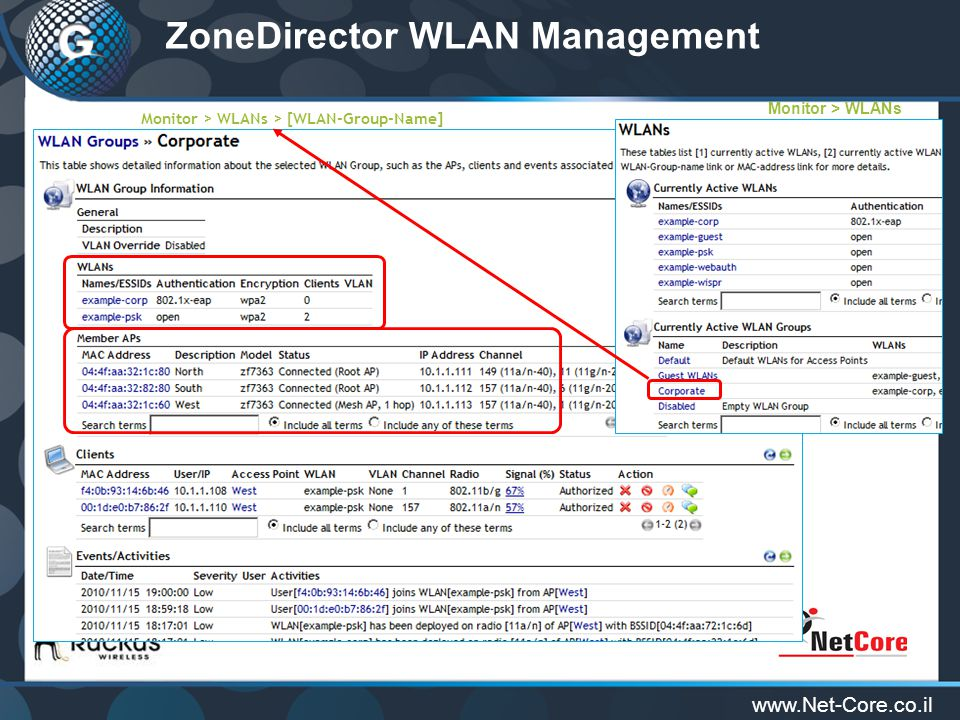 www.Net-Core.co.il Monitor > WLANs > [WLAN-Group-Name] ZoneDirector WLAN Management Monitor > WLANs