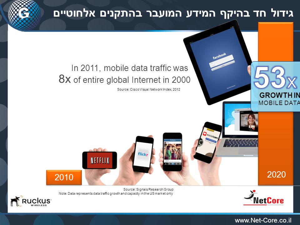 www.Net-Core.co.il שוק ה-Wi-Fi בצמיחה $4.3B market in 2013 –16% growth over 2012 –SMB fastest growing –SP WiFi (infrastructure) flat –11ac only 8% of APs shipped 2014 market forecast to grow ~12% –Beginning of 11ac upgrade cycle –SP WiFi market to resume growth