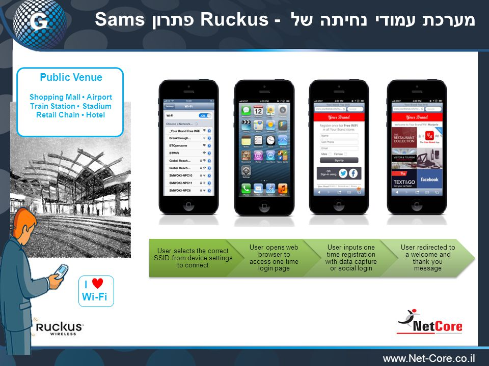 www.Net-Core.co.il מערכת עמודי נחיתה של Ruckus - פתרון Sams User selects the correct SSID from device settings to connect User opens web browser to access one time login page User inputs one time registration with data capture or social login User redirected to a welcome and thank you message * I Wi-Fi Public Venue Shopping Mall Airport Train Station Stadium Retail Chain Hotel