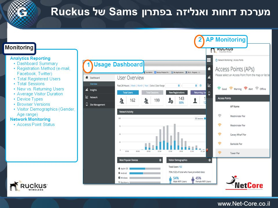 www.Net-Core.co.il מערכת דוחות ואנליזה בפתרון Sams של Ruckus 1 Usage Dashboard 2 AP Monitoring Analytics Reporting Dashboard Summary Registration Method (e-mail, Facebook, Twitter) Total Registered Users Total Sessions New vs.