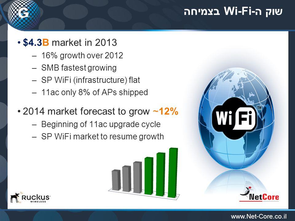 www.Net-Core.co.il Device Access Policy