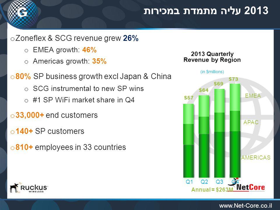 www.Net-Core.co.il 2013 עליה מתמדת במכירות o Zoneflex & SCG revenue grew 26% o EMEA growth: 46% o Americas growth: 35% o 80% SP business growth excl Japan & China o SCG instrumental to new SP wins o #1 SP WiFi market share in Q4 o 33,000+ end customers o 140+ SP customers o 810+ employees in 33 countries Annual = $263M $57 $64 $69 $73 EMEA APAC AMERICAS 2013 Quarterly Revenue by Region (in $millions) Q3Q2Q1Q4