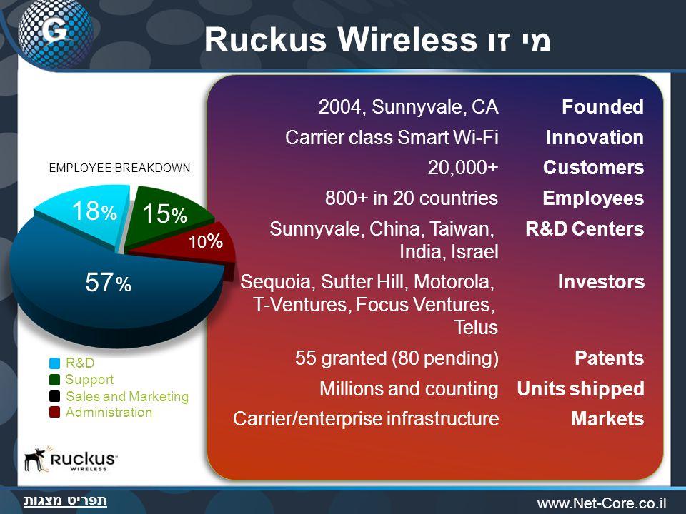 תפריט מצגות www.Net-Core.co.il מי זו Ruckus Wireless Founded2004, Sunnyvale, CA InnovationCarrier class Smart Wi-Fi Customers20,000+ Employees800+ in 20 countries R&D CentersSunnyvale, China, Taiwan, India, Israel InvestorsSequoia, Sutter Hill, Motorola, T-Ventures, Focus Ventures, Telus Patents55 granted (80 pending) Units shippedMillions and counting MarketsCarrier/enterprise infrastructure 57 % 18 % 10 % 15 % R&D Support Sales and Marketing Administration EMPLOYEE BREAKDOWN
