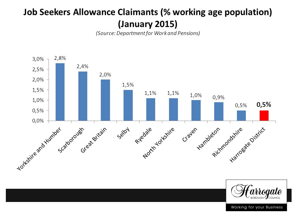 Job Seekers Allowance Claimants (% working age population) (January 2015) (Source: Department for Work and Pensions)