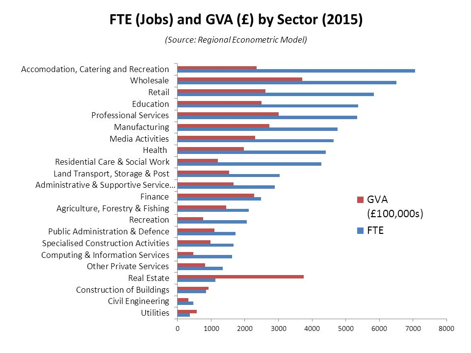 FTE (Jobs) and GVA (£) by Sector (2015) (Source: Regional Econometric Model)