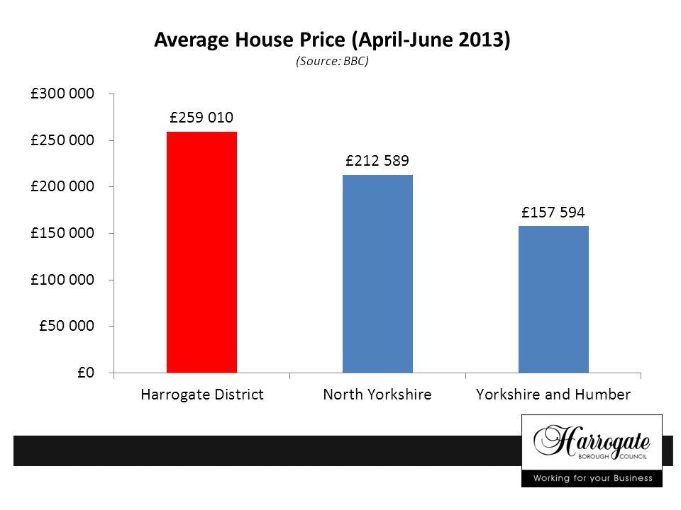 Average House Price (April-June 2013) (Source: BBC)