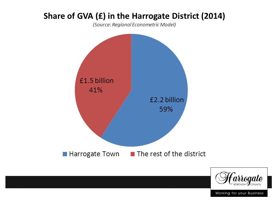 Share of GVA (£) in the Harrogate District (2014) (Source: Regional Econometric Model)