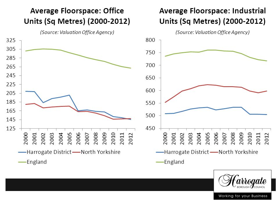 Average Floorspace: Industrial Units (Sq Metres) (2000-2012) (Source: Valuation Office Agency) Average Floorspace: Office Units (Sq Metres) (2000-2012) (Source: Valuation Office Agency)