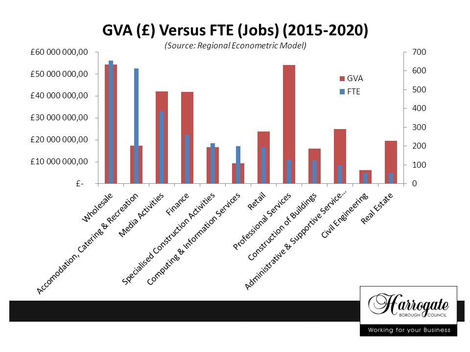GVA (£) Versus FTE (Jobs) (2015-2020) (Source: Regional Econometric Model)