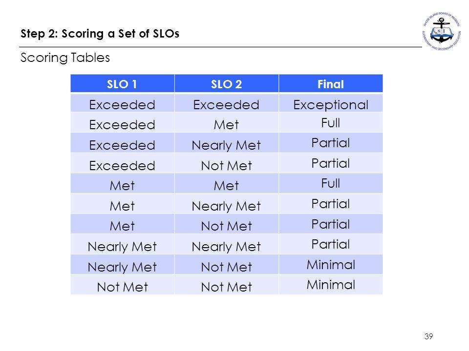 39 Step 2: Scoring a Set of SLOs Scoring Tables SLO 1SLO 2Final Exceeded Exceptional ExceededMet Full ExceededNearly Met Partial ExceededNot Met Partial Met Full MetNearly Met Partial MetNot Met Partial Nearly Met Partial Nearly MetNot Met Minimal Not Met Minimal