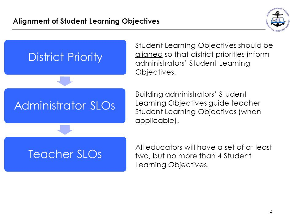 4 Alignment of Student Learning Objectives Student Learning Objectives should be aligned so that district priorities inform administrators' Student Le