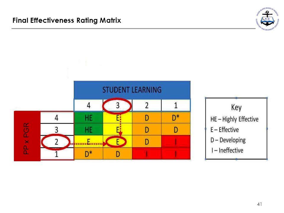 41 Final Effectiveness Rating Matrix PP x PGR