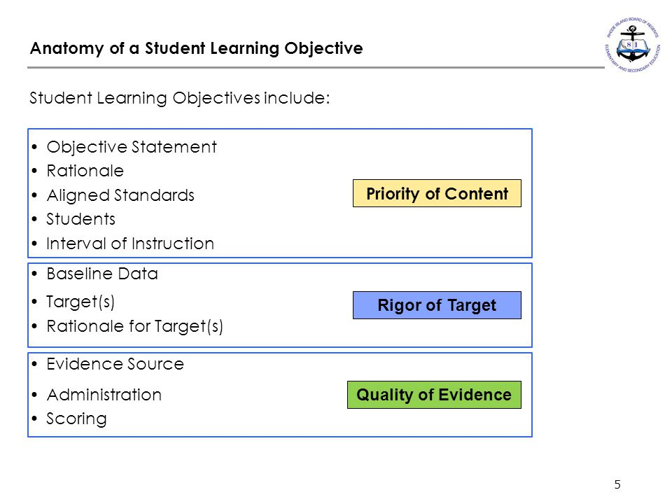 5 Anatomy of a Student Learning Objective Student Learning Objectives include: Objective Statement Rationale Aligned Standards Students Interval of In