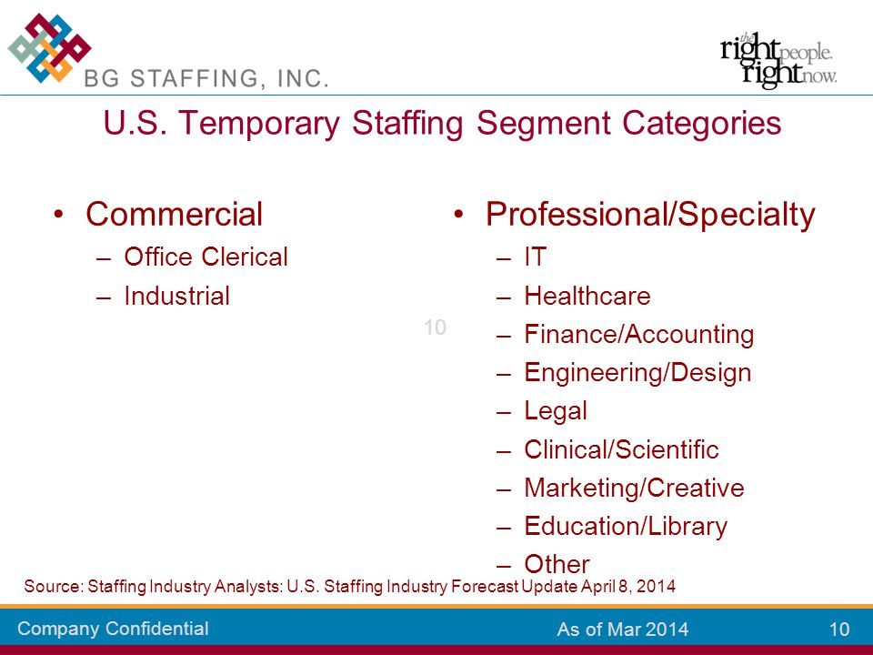 Company Confidential 10 As of Mar 2014 Professional/Specialty –IT –Healthcare –Finance/Accounting –Engineering/Design –Legal –Clinical/Scientific –Mar