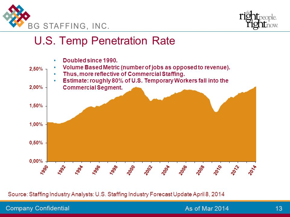 Company Confidential 13 As of Mar 2014 U.S. Temp Penetration Rate Doubled since 1990. Volume Based Metric (number of jobs as opposed to revenue). Thus