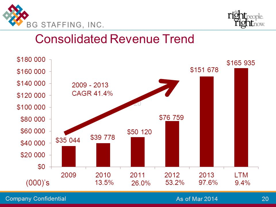 Company Confidential 20 As of Mar 2014 Consolidated Revenue Trend 13.5% 26.0% 53.2%97.6% (000)'s 9.4% 2009 - 2013 CAGR 41.4%