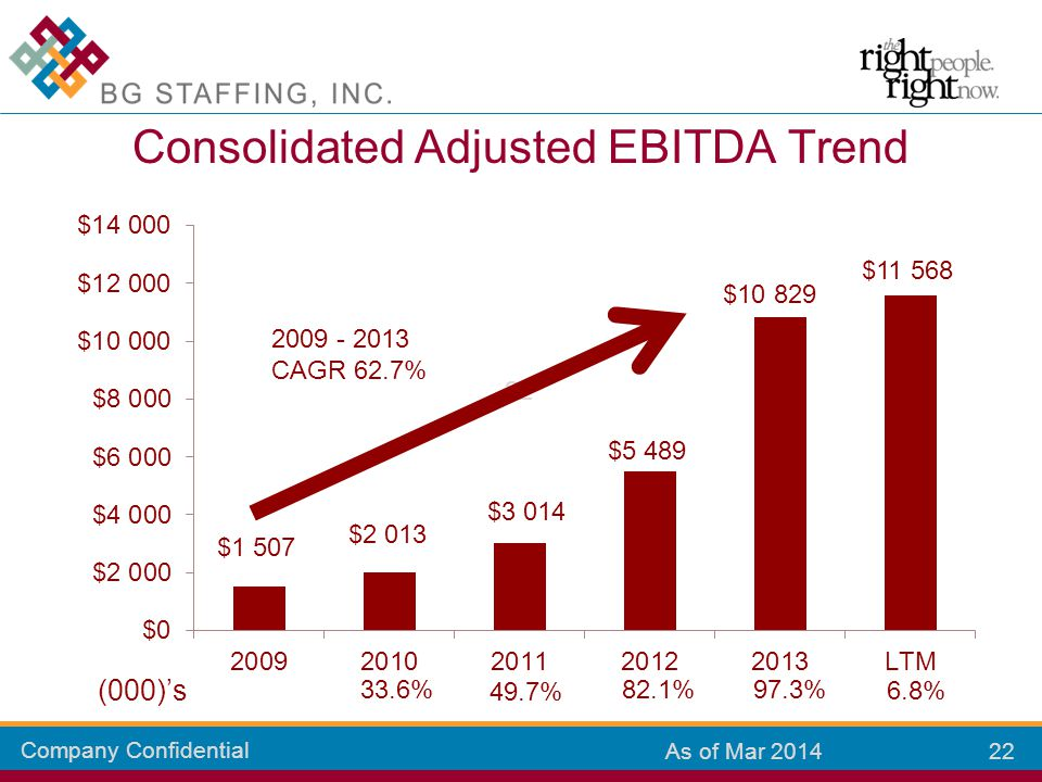 Company Confidential 22 As of Mar 2014 Consolidated Adjusted EBITDA Trend 33.6% 49.7% 82.1%97.3% 6.8% (000)'s 2009 - 2013 CAGR 62.7%