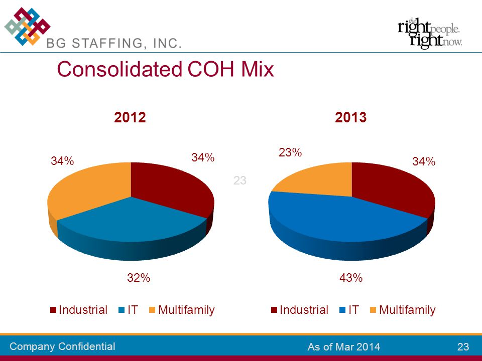 Company Confidential 23 As of Mar 2014 Consolidated COH Mix