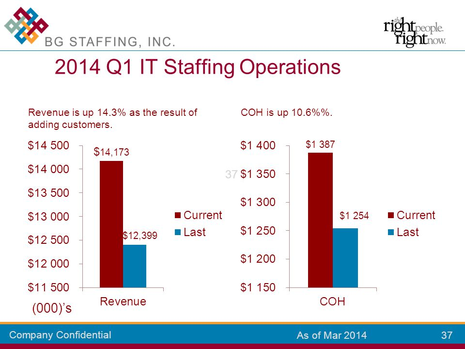 Company Confidential 37 As of Mar 2014 Revenue is up 14.3% as the result of adding customers. COH is up 10.6%. 2014 Q1 IT Staffing Operations (000)'s