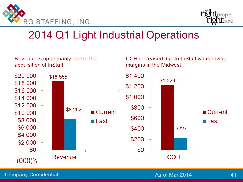 Company Confidential 41 As of Mar 2014 Revenue is up primarily due to the acquisition of InStaff.