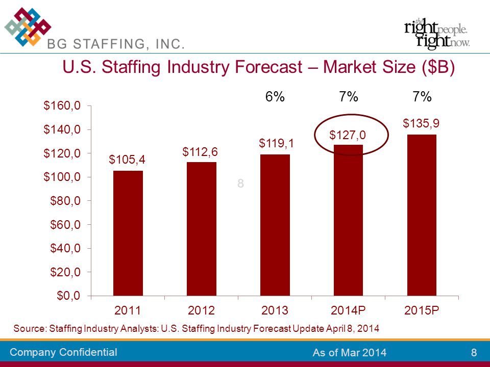 Company Confidential 8 8 As of Mar 2014 U.S. Staffing Industry Forecast – Market Size ($B) Source: Staffing Industry Analysts: U.S. Staffing Industry