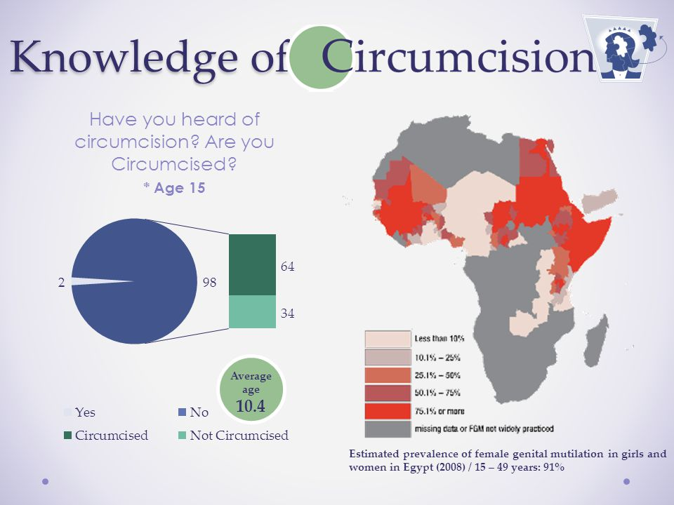 Have you heard of circumcision. Are you Circumcised.