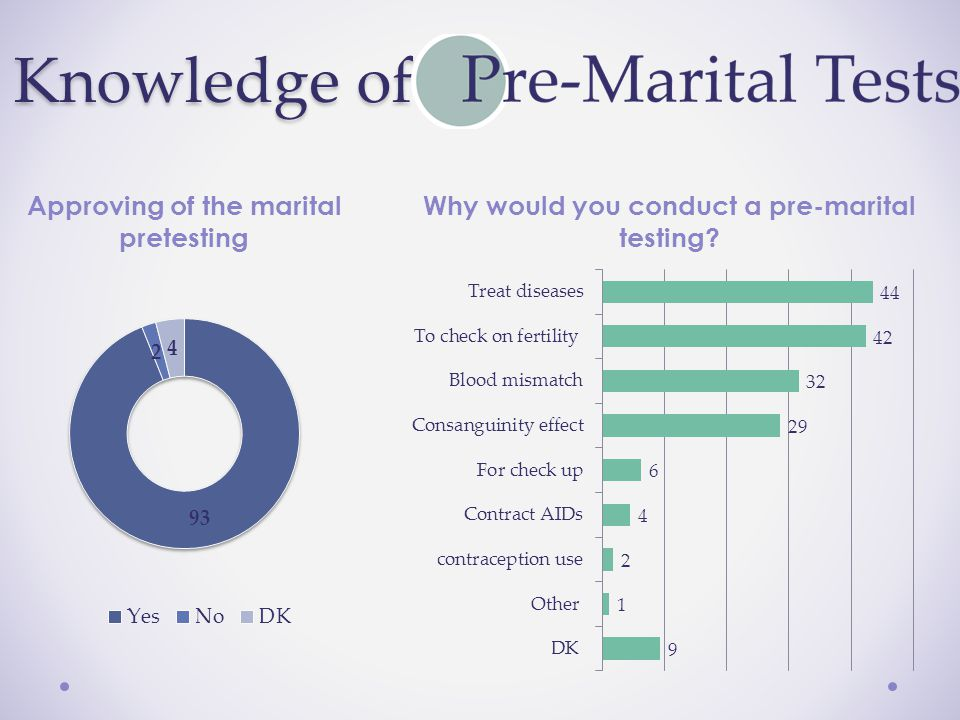 Approving of the marital pretesting Why would you conduct a pre-marital testing Knowledge of