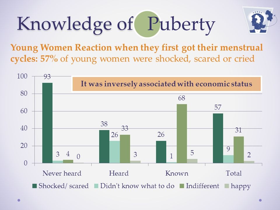 Knowledge of Young Women Reaction when they first got their menstrual cycles: 57% of young women were shocked, scared or cried It was inversely associated with economic status