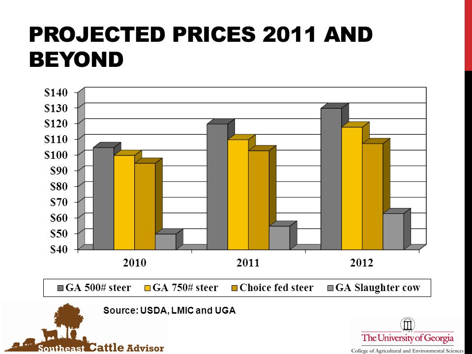 PROJECTED PRICES 2011 AND BEYOND Source: USDA, LMIC and UGA